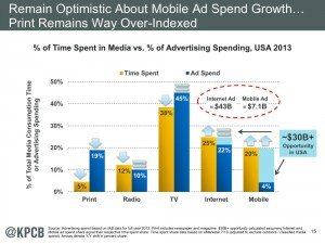 Share of advertising spent by media